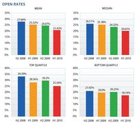 Law_Firm_Report_Open_Rates_Screen